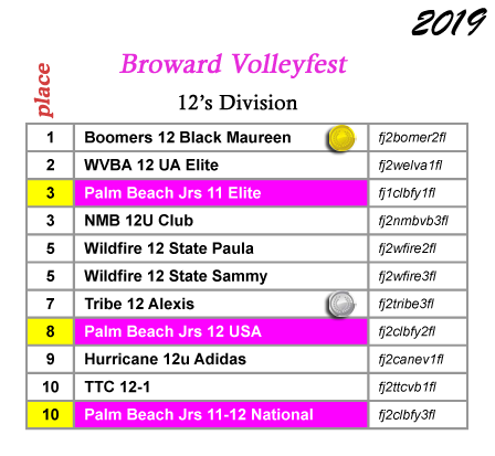 Palm Beach Juniors - Club 4-U Sports Inc